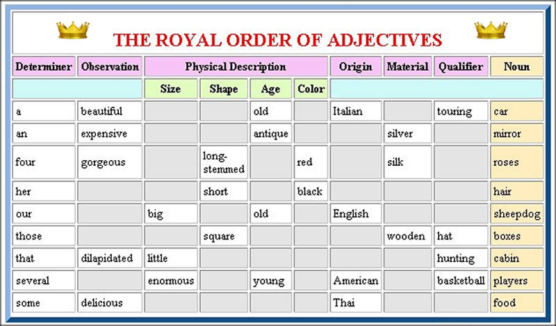 The Ordering of Adjectives